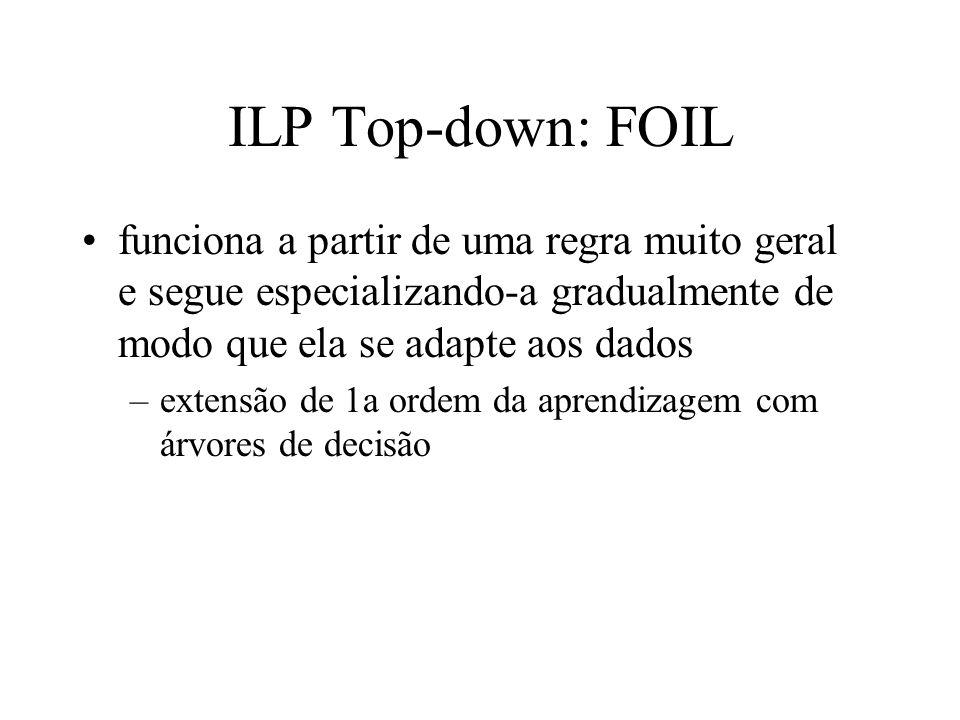 ILP Top-down: FOIL funciona a partir de uma regra muito geral e segue especializando-a gradualmente de modo que ela se adapte aos dados –extensão de 1