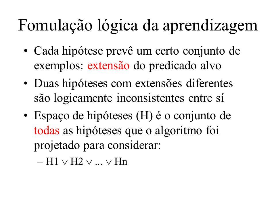 Fomulação lógica da aprendizagem Cada hipótese prevê um certo conjunto de exemplos: extensão do predicado alvo Duas hipóteses com extensões diferentes