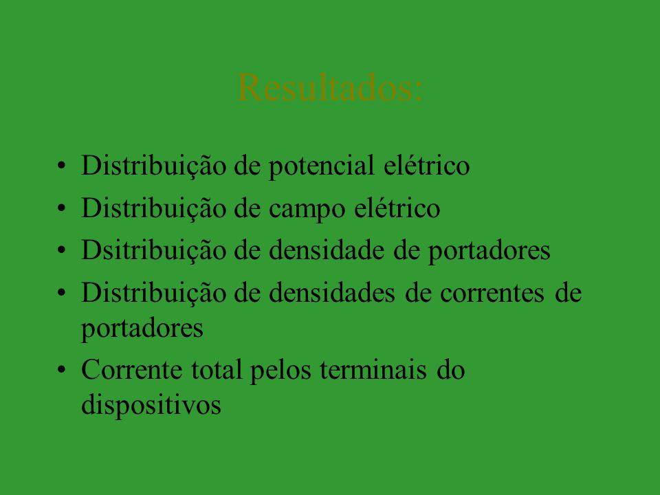 Resultados: Distribuição de potencial elétrico Distribuição de campo elétrico Dsitribuição de densidade de portadores Distribuição de densidades de correntes de portadores Corrente total pelos terminais do dispositivos