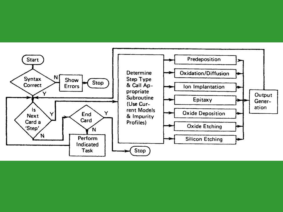 Exemplo PISCES - CCS Arquivo de entrada: ver apostíla Obtem-se os seguintes resultados abaixo: –corrente Ids x Vgs, para Vds = 2V –distribuição de potencial elétrico –distribuição de densidade de elétrons –distribuição de densidade de corrente de elétrons.