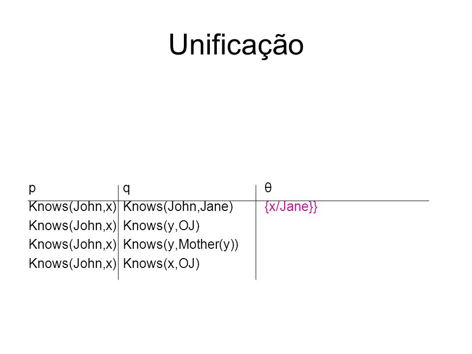 Unificação p q θ Knows(John,x) Knows(John,Jane) {x/Jane}} Knows(John,x)Knows(y,OJ) Knows(John,x) Knows(y,Mother(y)) Knows(John,x)Knows(x,OJ)