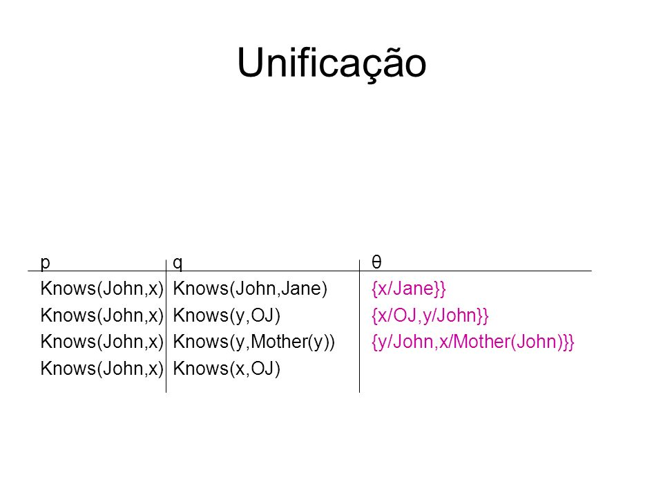 Unificação p q θ Knows(John,x) Knows(John,Jane) {x/Jane}} Knows(John,x)Knows(y,OJ) {x/OJ,y/John}} Knows(John,x) Knows(y,Mother(y)){y/John,x/Mother(Joh
