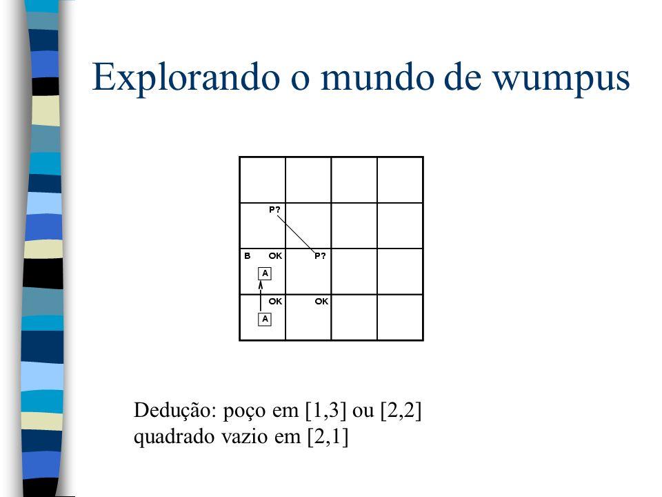 Explorando o mundo de wumpus Dedução: poço em [1,3] ou [2,2] quadrado vazio em [2,1]
