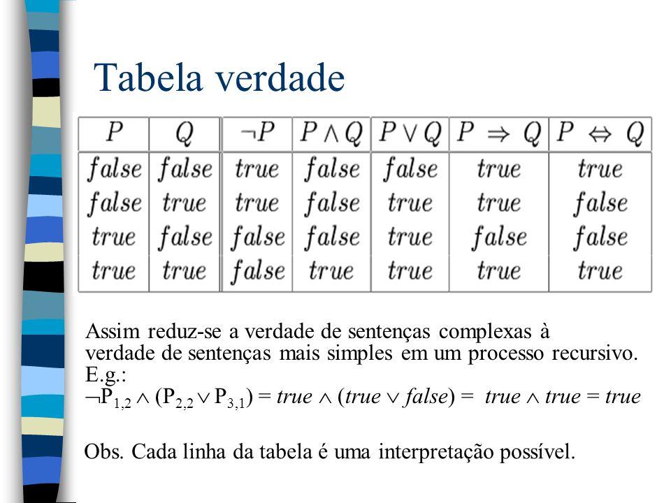 Tabela verdade Assim reduz-se a verdade de sentenças complexas à verdade de sentenças mais simples em um processo recursivo. E.g.: P 1,2 (P 2,2 P 3,1