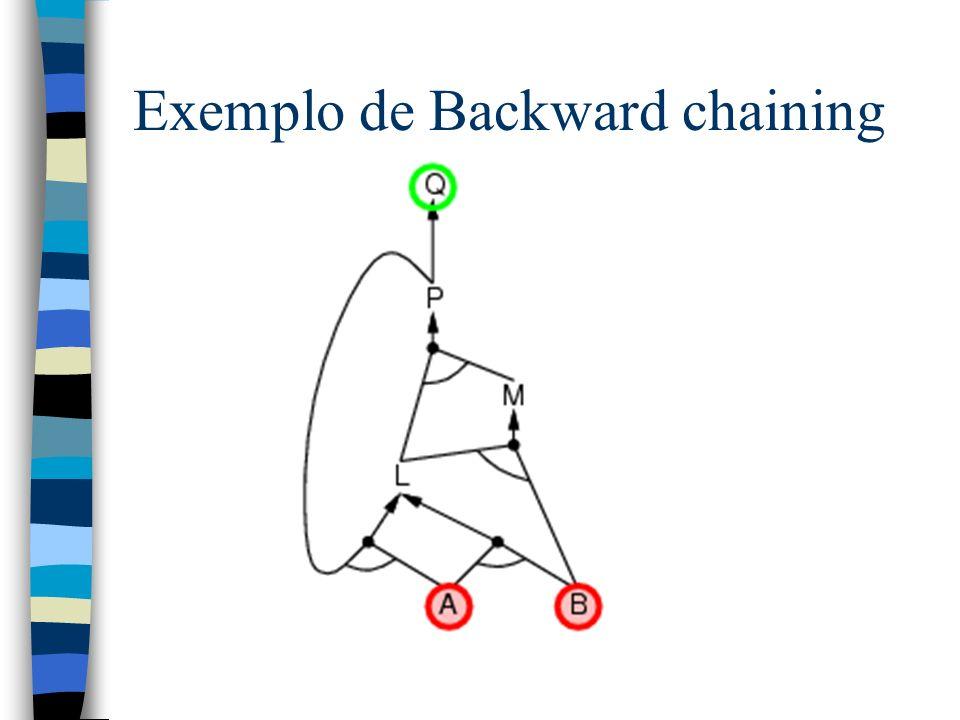 Exemplo de Backward chaining