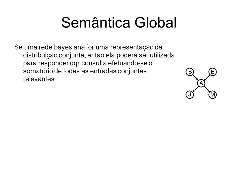 Semântica Global Se uma rede bayesiana for uma representação da distribuição conjunta, então ela poderá ser utilizada para responder qqr consulta efet