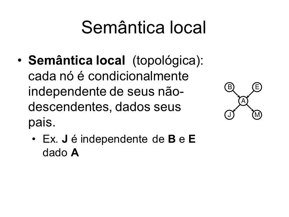 Semântica local Semântica local (topológica): cada nó é condicionalmente independente de seus não- descendentes, dados seus pais. Ex. J é independente