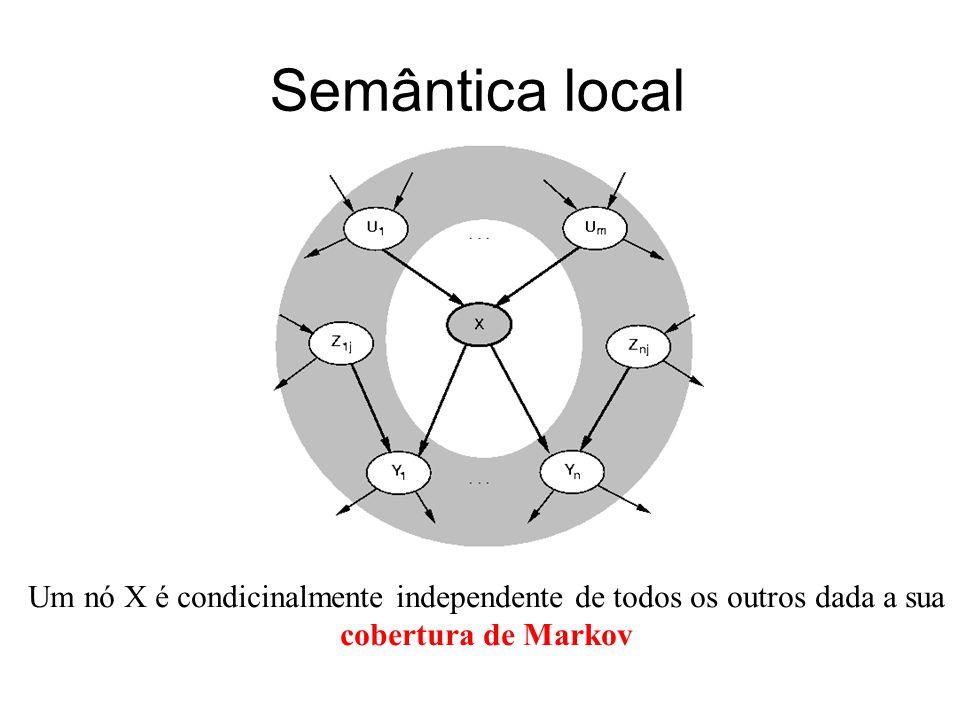 Semântica local Um nó X é condicinalmente independente de todos os outros dada a sua cobertura de Markov