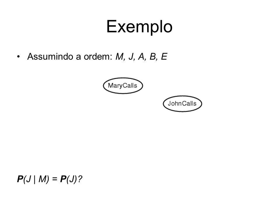 Assumindo a ordem: M, J, A, B, E P(J   M) = P(J)? Exemplo
