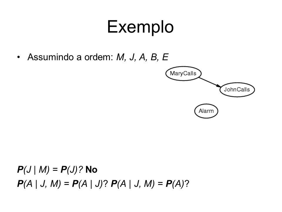 Assumindo a ordem: M, J, A, B, E P(J   M) = P(J)? No P(A   J, M) = P(A   J)? P(A   J, M) = P(A)? Exemplo
