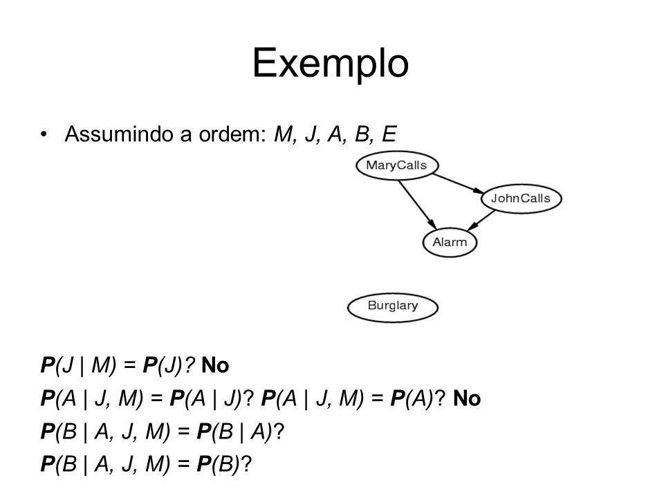 Assumindo a ordem: M, J, A, B, E P(J   M) = P(J)? No P(A   J, M) = P(A   J)? P(A   J, M) = P(A)? No P(B   A, J, M) = P(B   A)? P(B   A, J, M) = P(B)?