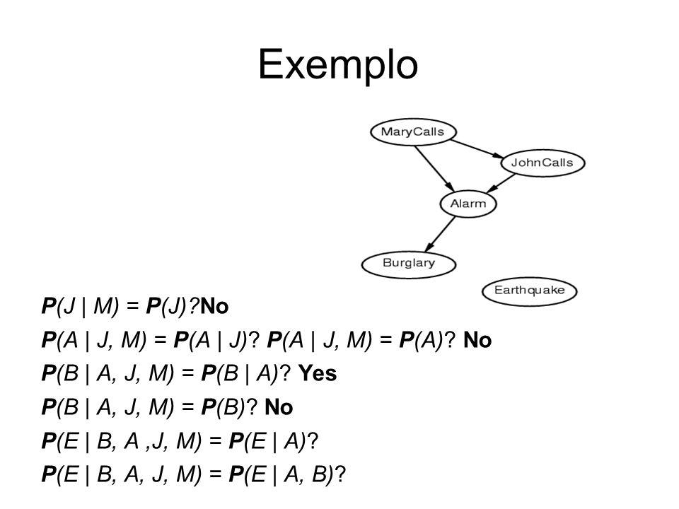 P(J   M) = P(J)?No P(A   J, M) = P(A   J)? P(A   J, M) = P(A)? No P(B   A, J, M) = P(B   A)? Yes P(B   A, J, M) = P(B)? No P(E   B, A,J, M) = P(E   A)