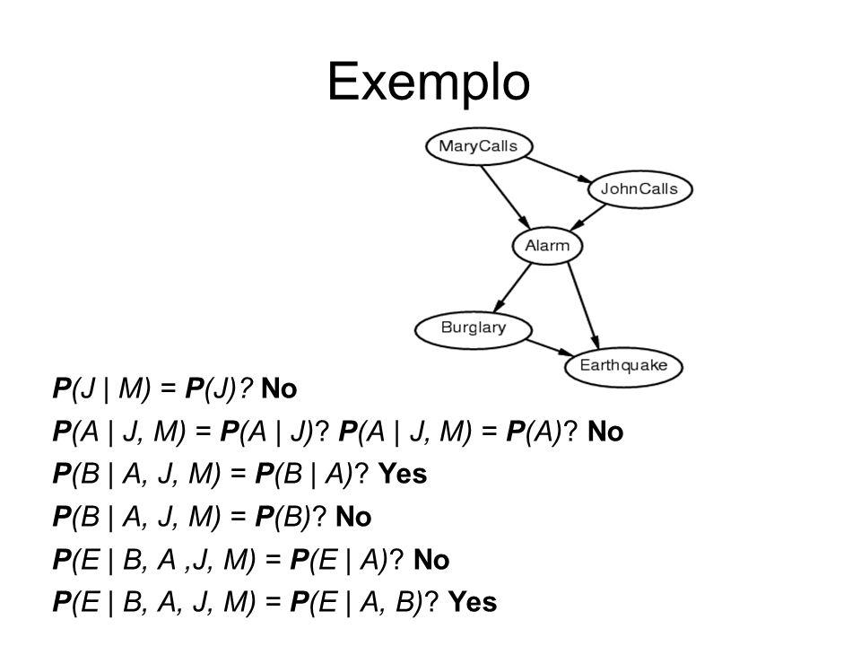 P(J   M) = P(J)? No P(A   J, M) = P(A   J)? P(A   J, M) = P(A)? No P(B   A, J, M) = P(B   A)? Yes P(B   A, J, M) = P(B)? No P(E   B, A,J, M) = P(E   A