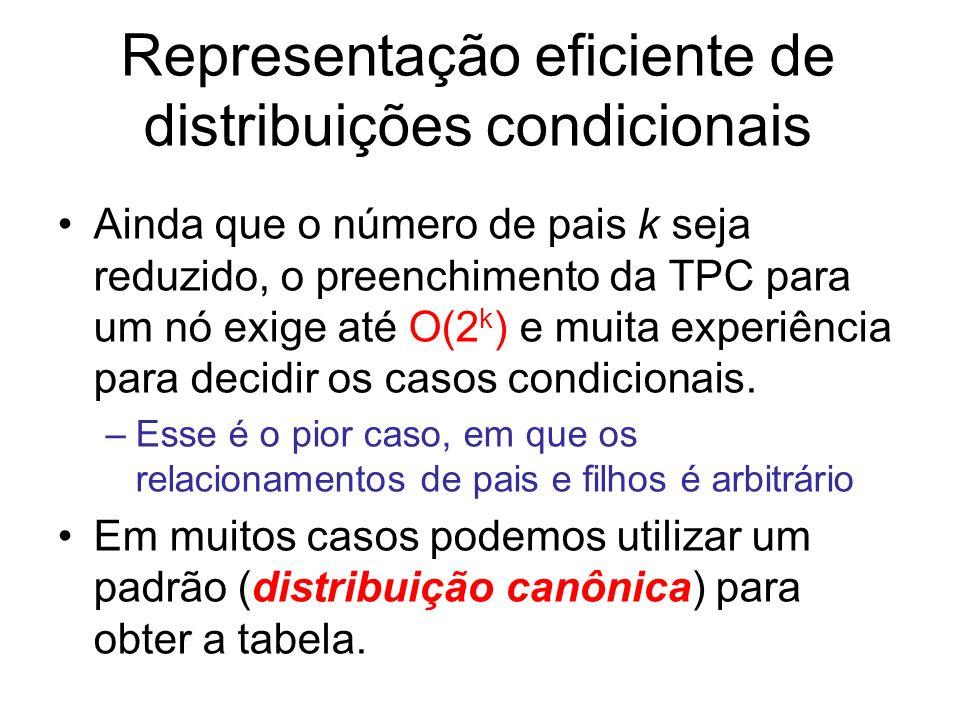 Representação eficiente de distribuições condicionais Ainda que o número de pais k seja reduzido, o preenchimento da TPC para um nó exige até O(2 k )