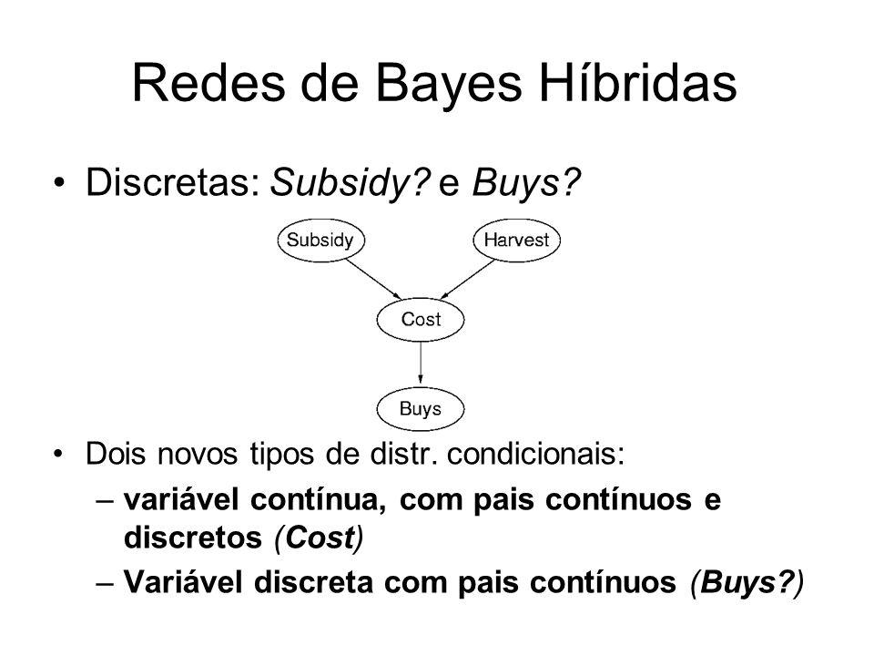Redes de Bayes Híbridas Discretas: Subsidy? e Buys? Dois novos tipos de distr. condicionais: –variável contínua, com pais contínuos e discretos (Cost)