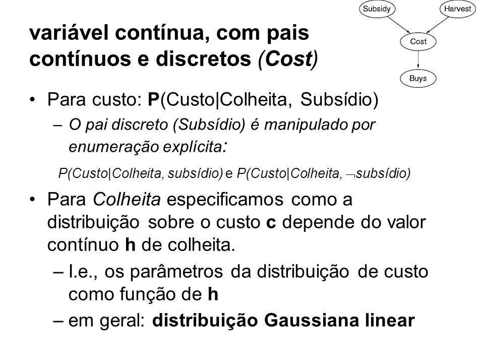 variável contínua, com pais contínuos e discretos (Cost) Para custo: P(Custo Colheita, Subsídio) –O pai discreto (Subsídio) é manipulado por enumeraçã