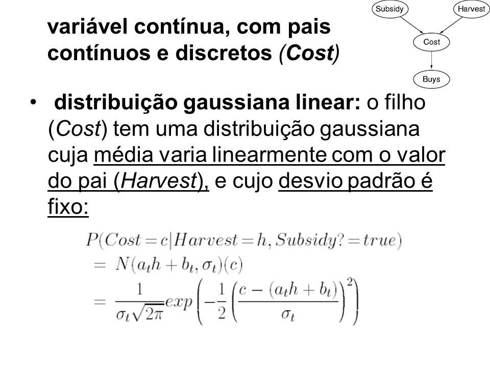 distribuição gaussiana linear: o filho (Cost) tem uma distribuição gaussiana cuja média varia linearmente com o valor do pai (Harvest), e cujo desvio