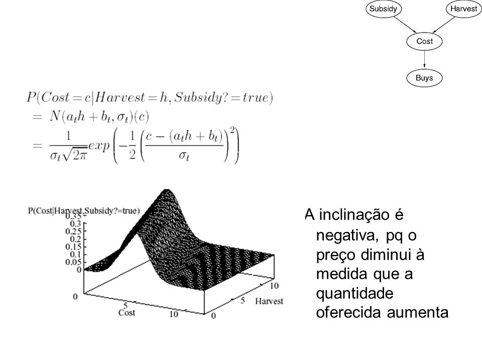 A inclinação é negativa, pq o preço diminui à medida que a quantidade oferecida aumenta