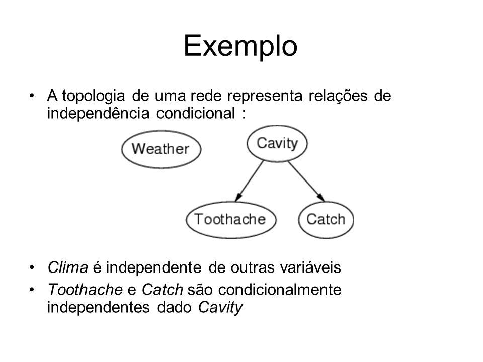 Exemplo A topologia de uma rede representa relações de independência condicional : Clima é independente de outras variáveis Toothache e Catch são cond