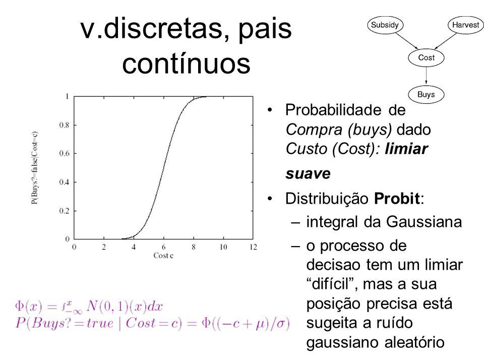 v.discretas, pais contínuos Probabilidade de Compra (buys) dado Custo (Cost): limiar suave Distribuição Probit: –integral da Gaussiana –o processo de