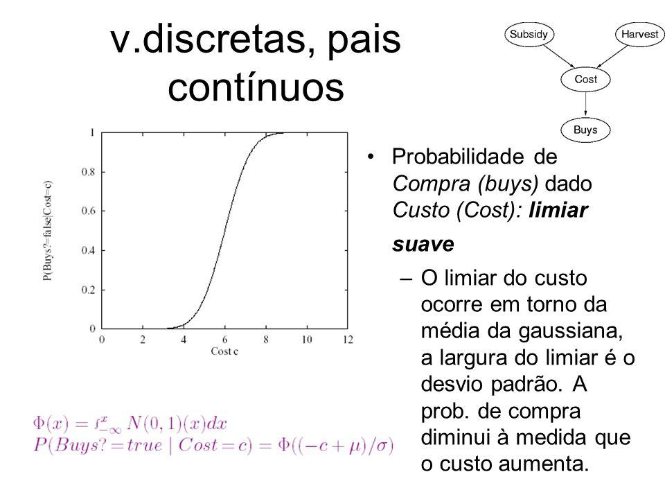 v.discretas, pais contínuos Probabilidade de Compra (buys) dado Custo (Cost): limiar suave –O limiar do custo ocorre em torno da média da gaussiana, a