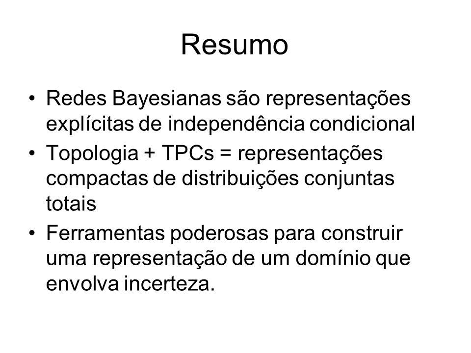 Resumo Redes Bayesianas são representações explícitas de independência condicional Topologia + TPCs = representações compactas de distribuições conjun