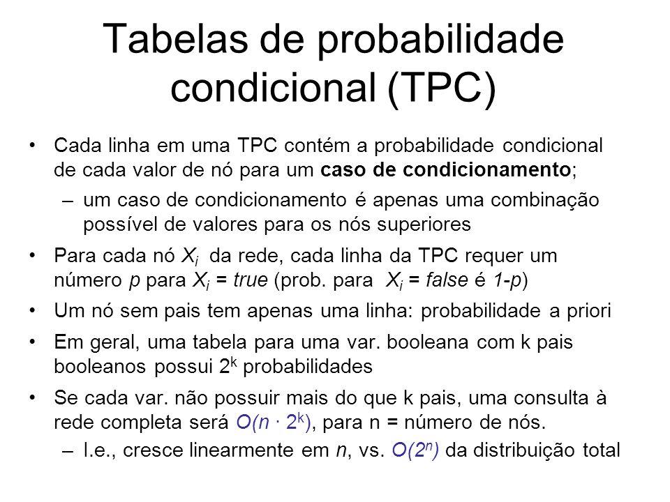 Tabelas de probabilidade condicional (TPC) Cada linha em uma TPC contém a probabilidade condicional de cada valor de nó para um caso de condicionament