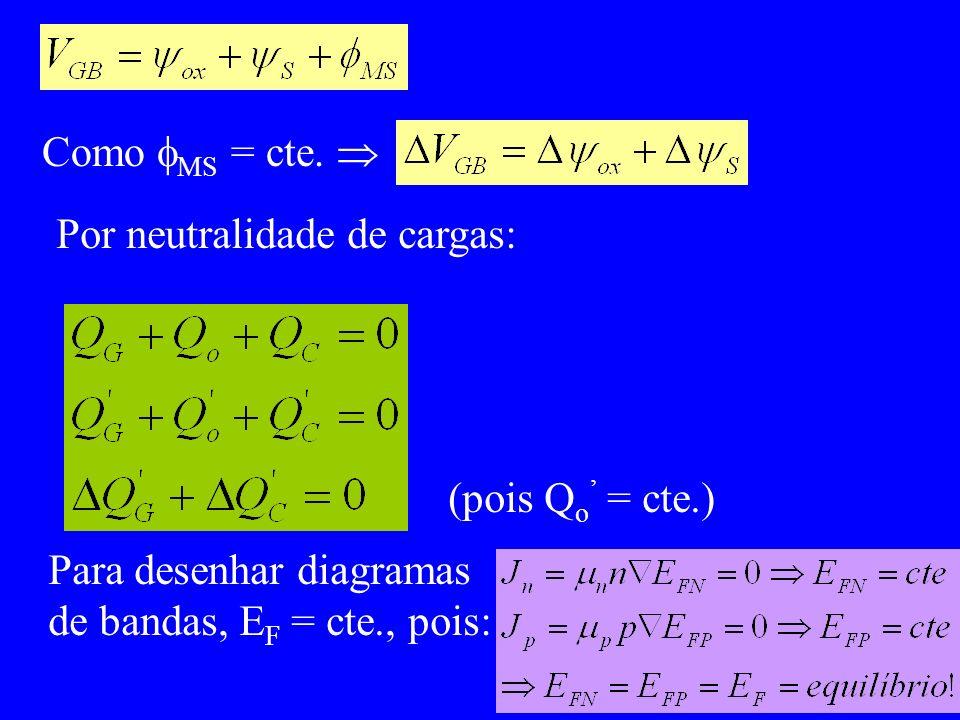 Como MS = cte. Por neutralidade de cargas: (pois Q o = cte.) Para desenhar diagramas de bandas, E F = cte., pois: