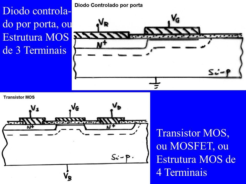 2.2 Tensão de Banda Plana a) Caso acadêmico: materiais de porta e conexão igual ao substrato Q = 0.