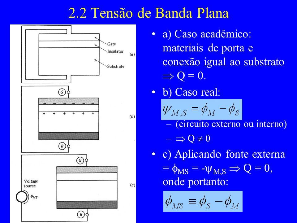 2.2 Tensão de Banda Plana a) Caso acadêmico: materiais de porta e conexão igual ao substrato Q = 0. b) Caso real: –(circuito externo ou interno) – Q 0
