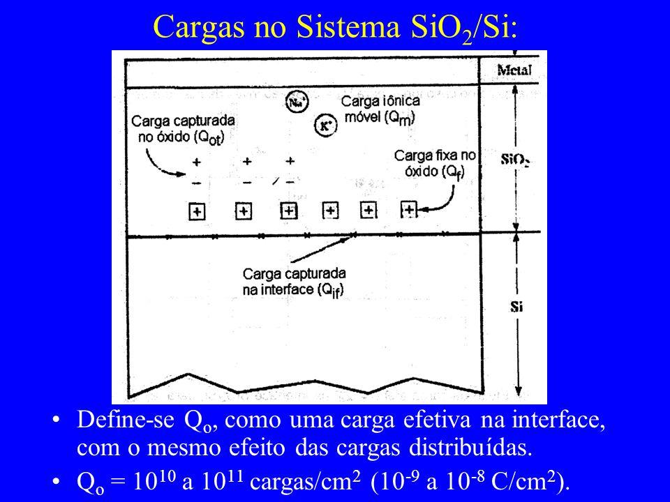 Cargas no Sistema SiO 2 /Si: Define-se Q o, como uma carga efetiva na interface, com o mesmo efeito das cargas distribuídas. Q o = 10 10 a 10 11 carga