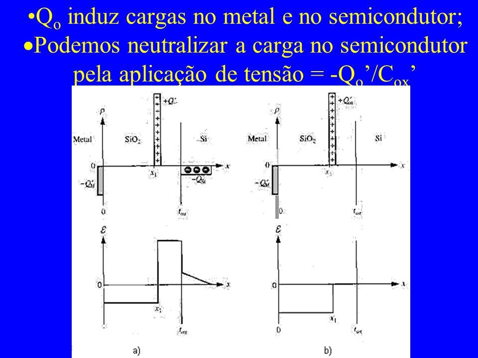 Aplicando uma tensão de porta tal que a carga no semicondutor seja nula, teremos: Combinando MS e Q o : (k ox =3.9)