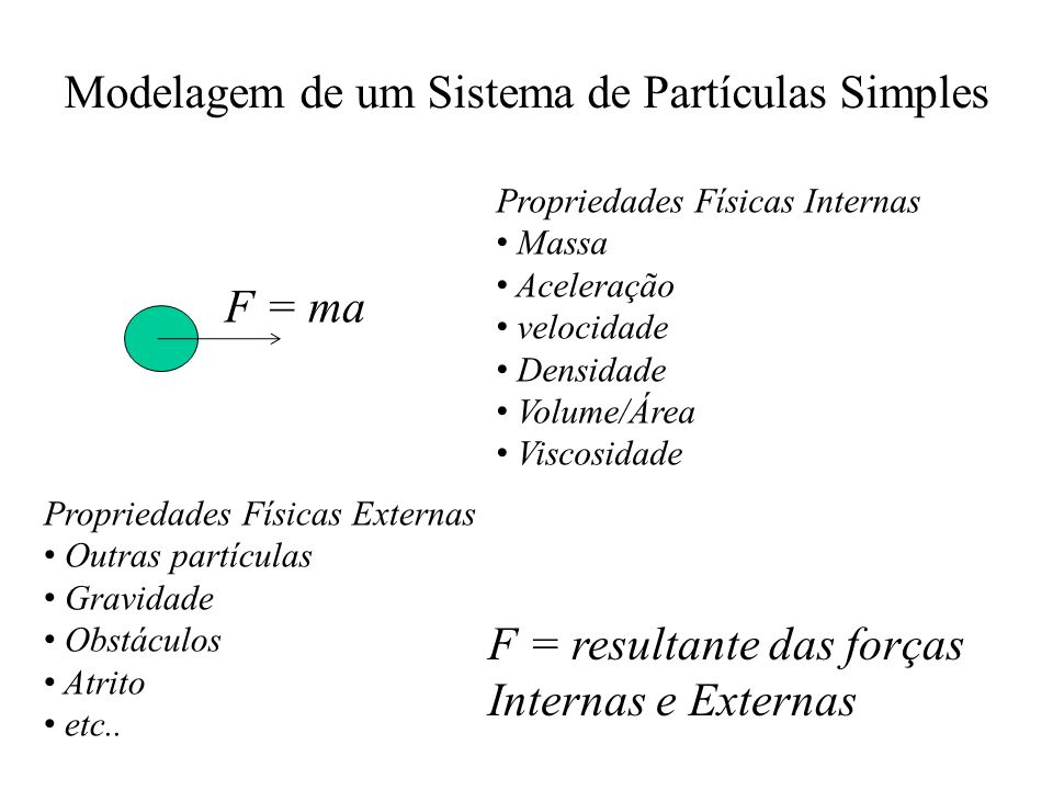 Modelagem de um Sistema de Partículas Simples F = ma Propriedades Físicas Internas Massa Aceleração velocidade Densidade Volume/Área Viscosidade Propr