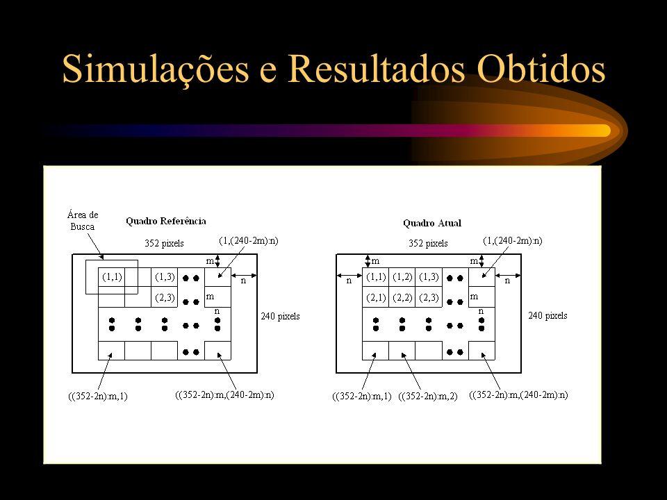 Para rede uni-dimensional e bloco (6, 16):
