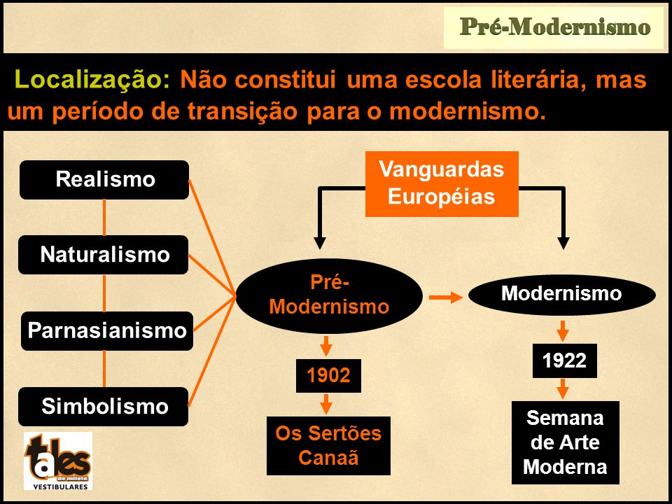 Vanguardas Européias Pré-Modernismo Localização: Não constitui uma escola literária, mas um período de transição para o modernismo. Realismo Naturalis