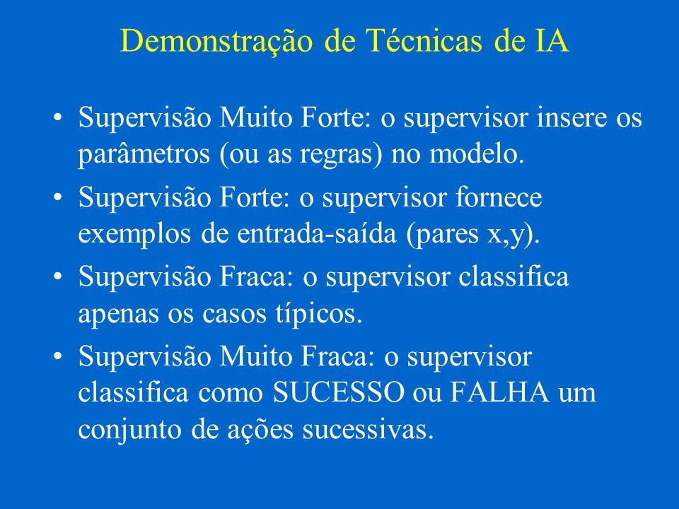 Demonstração de Técnicas de IA Supervisão Muito Forte: o supervisor insere os parâmetros (ou as regras) no modelo. Supervisão Forte: o supervisor forn