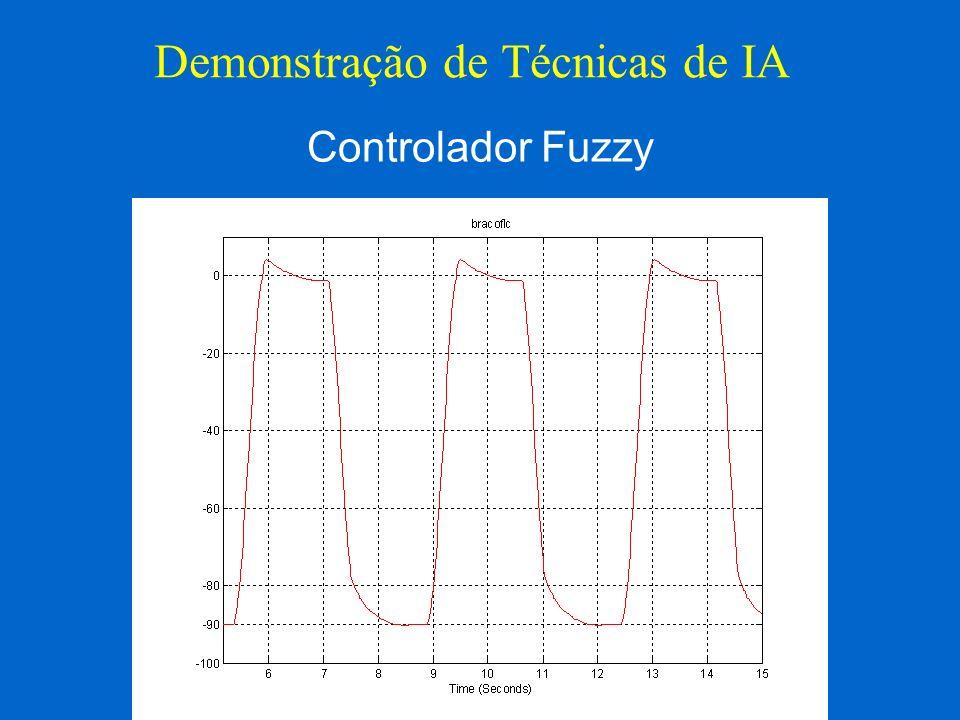 Demonstração de Técnicas de IA Controlador Fuzzy
