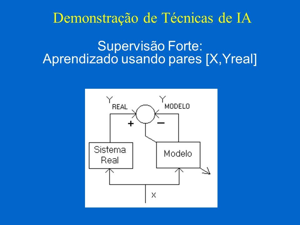 Supervisão Forte: Aprendizado usando pares [X,Yreal] Demonstração de Técnicas de IA