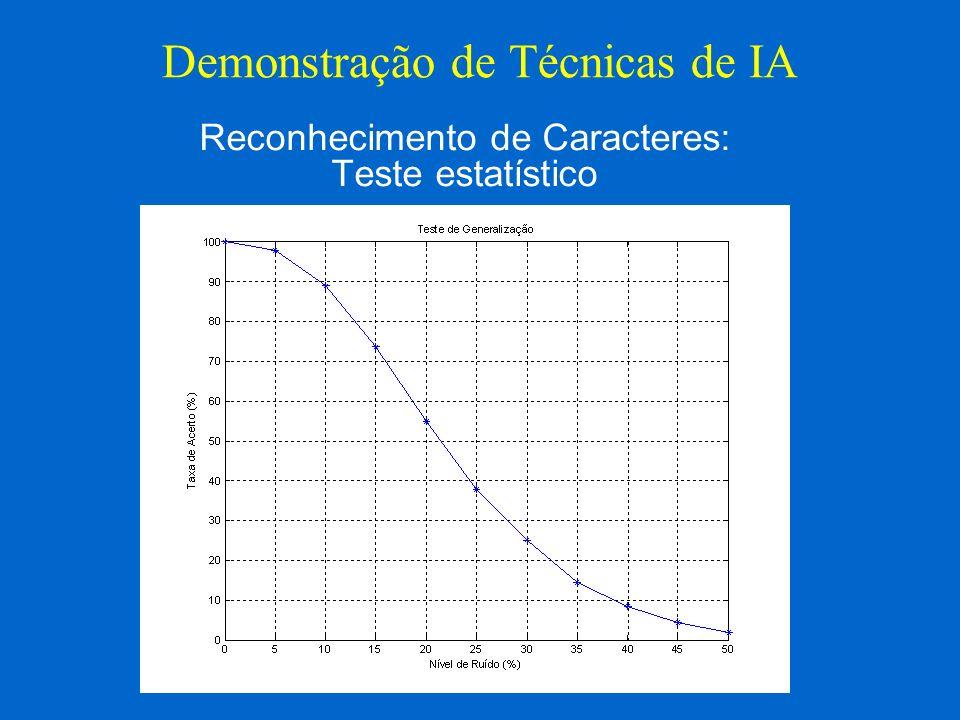 Demonstração de Técnicas de IA Reconhecimento de Caracteres: Teste estatístico