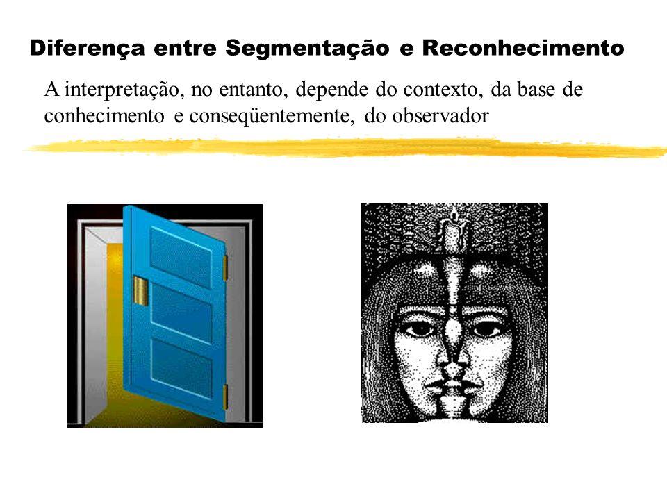 Detectores de Bordas e Linhas Detectores Combinados de Bordas e Linhas w2w2 z w1w1 Θ