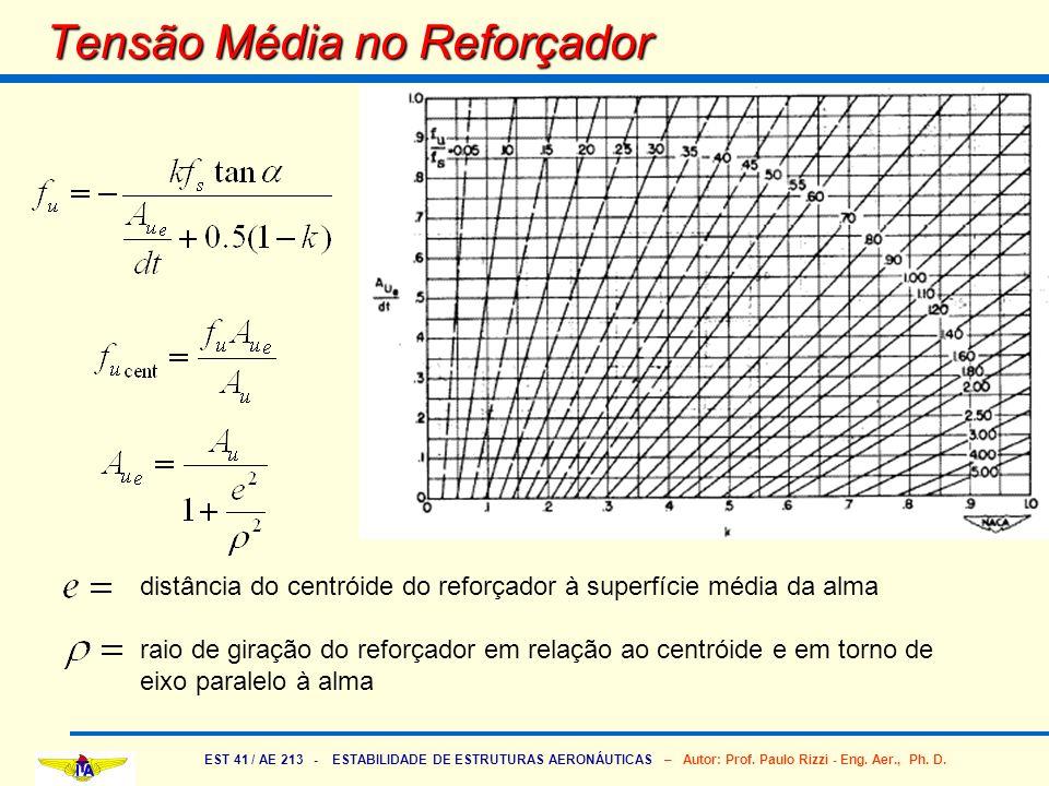 EST 41 / AE 213 - ESTABILIDADE DE ESTRUTURAS AERONÁUTICAS – Autor: Prof. Paulo Rizzi - Eng. Aer., Ph. D. Tensão Média no Reforçador distância do centr