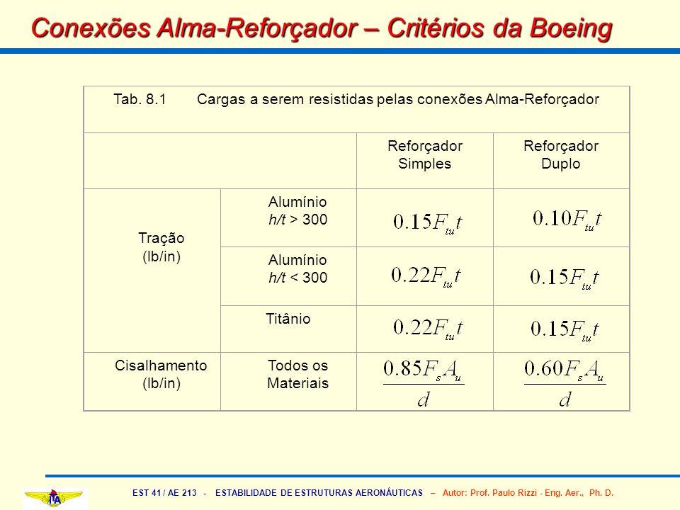 EST 41 / AE 213 - ESTABILIDADE DE ESTRUTURAS AERONÁUTICAS – Autor: Prof. Paulo Rizzi - Eng. Aer., Ph. D. Conexões Alma-Reforçador – Critérios da Boein