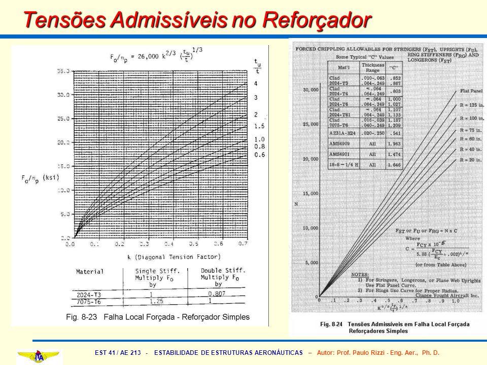 EST 41 / AE 213 - ESTABILIDADE DE ESTRUTURAS AERONÁUTICAS – Autor: Prof. Paulo Rizzi - Eng. Aer., Ph. D. Tensões Admissíveis no Reforçador