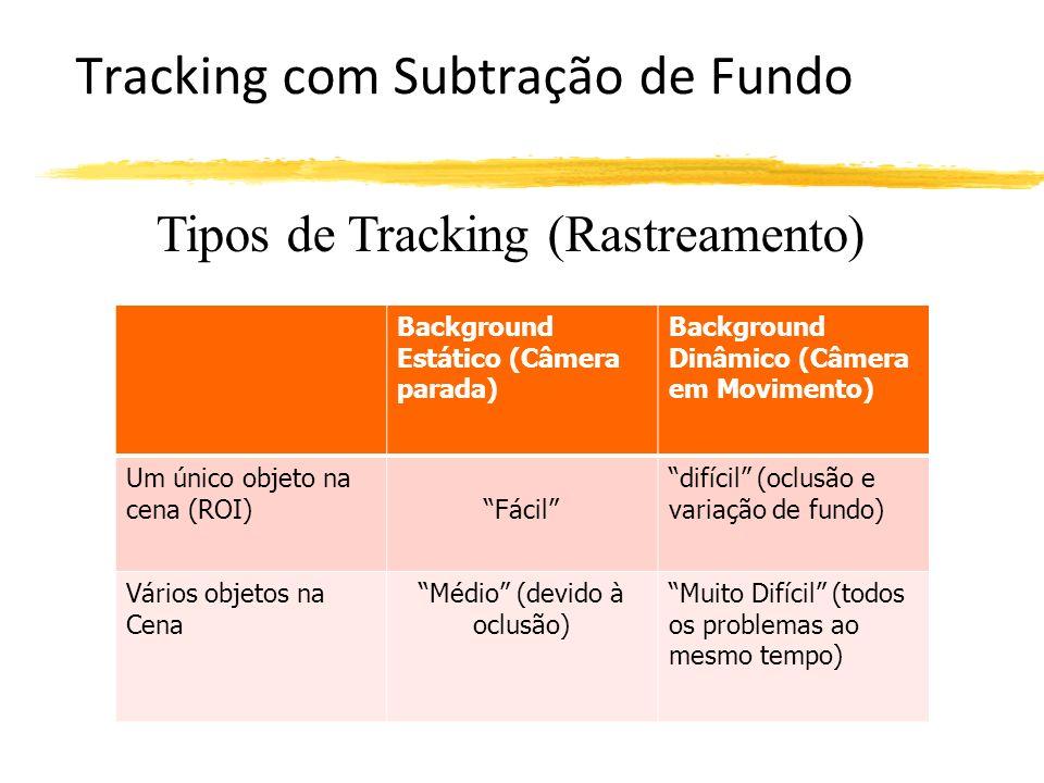 Tracking com Subtração de Fundo Tipos de Tracking (Rastreamento) Background Estático (Câmera parada) Background Dinâmico (Câmera em Movimento) Um único objeto na cena (ROI)Fácil difícil (oclusão e variação de fundo) Vários objetos na Cena Médio (devido à oclusão) Muito Difícil (todos os problemas ao mesmo tempo)