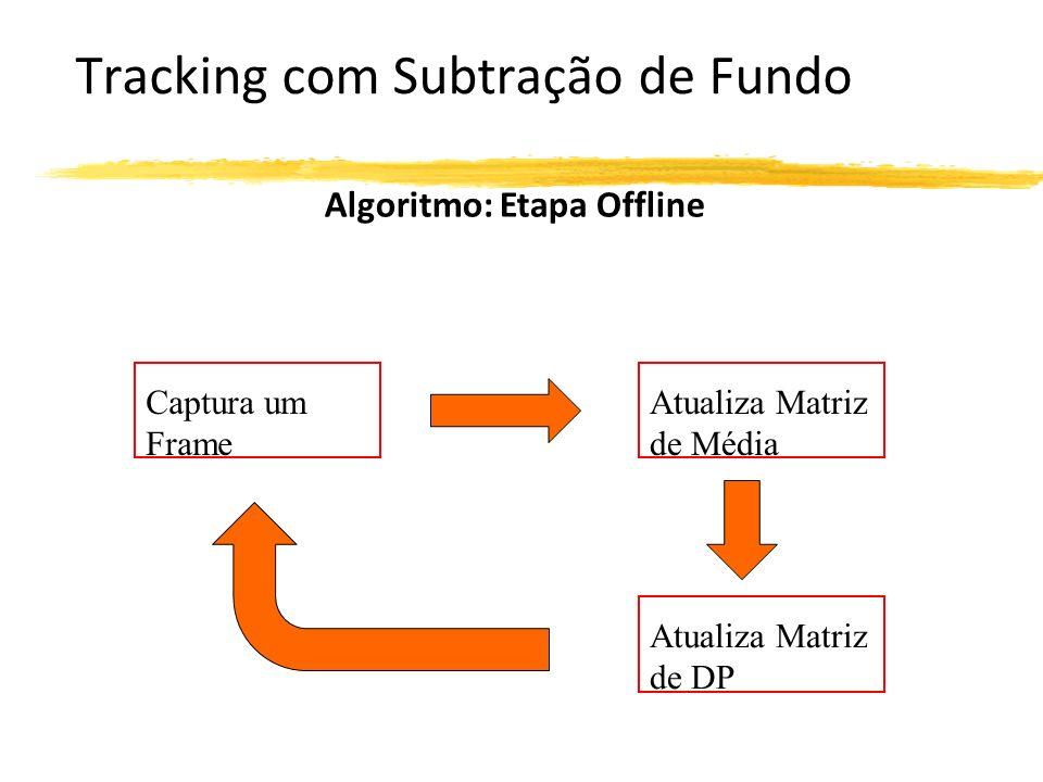 Tracking com Subtração de Fundo Algoritmo: Etapa Offline Atualiza Matriz de Média Atualiza Matriz de DP