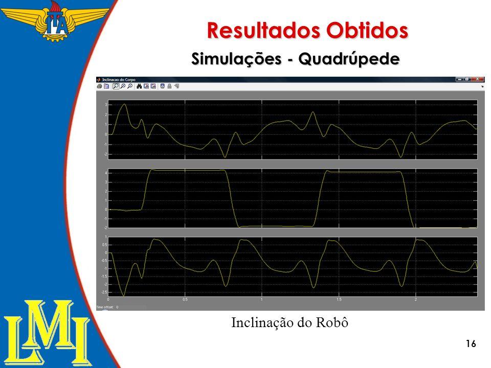 16 Simulações - Quadrúpede Inclinação do Robô Resultados Obtidos