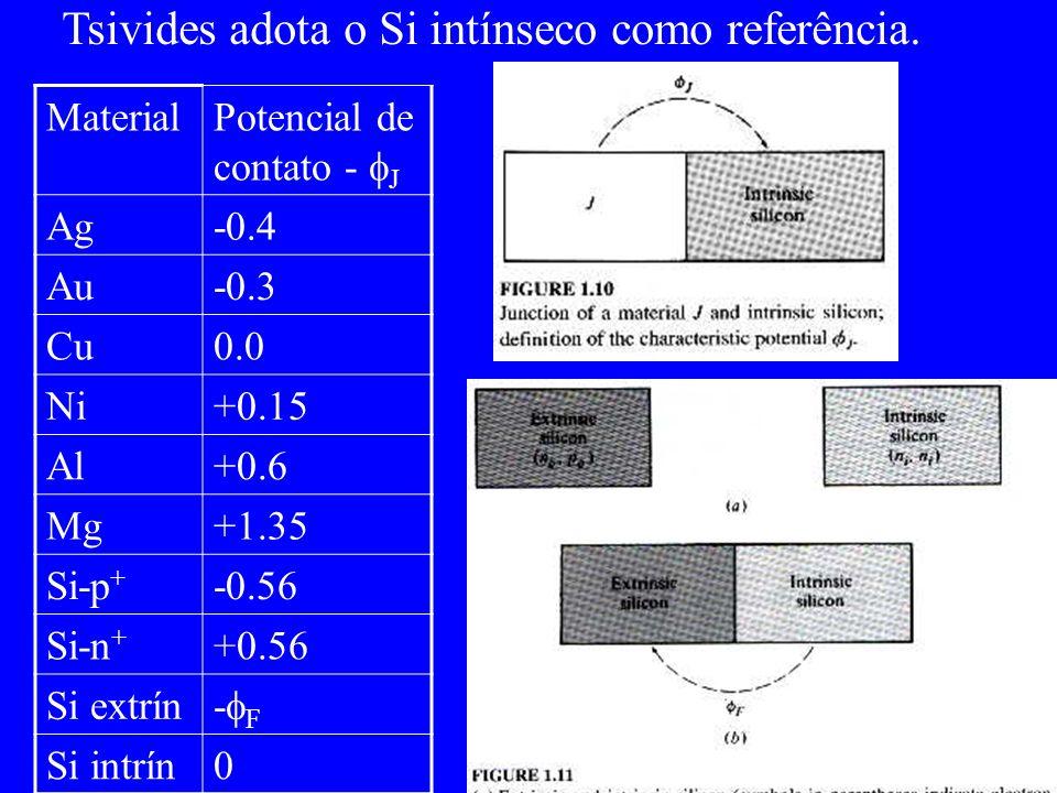 Tsivides adota o Si intínseco como referência. MaterialPotencial de contato - J Ag-0.4 Au-0.3 Cu0.0 Ni+0.15 Al+0.6 Mg+1.35 Si-p + -0.56 Si-n + +0.56 S