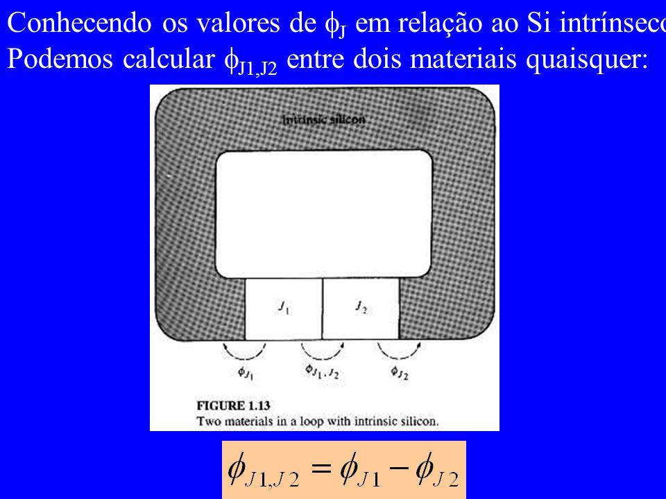Conhecendo os valores de J em relação ao Si intrínseco, Podemos calcular J1,J2 entre dois materiais quaisquer:
