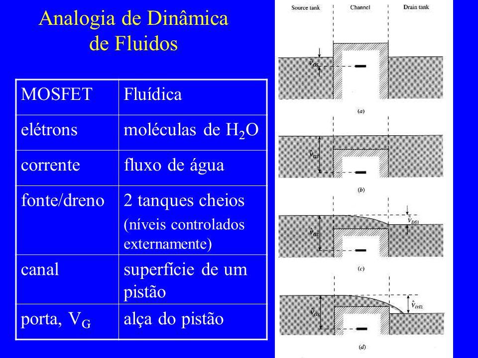 Analogia de Dinâmica de Fluidos MOSFETFluídica elétronsmoléculas de H 2 O correntefluxo de água fonte/dreno2 tanques cheios (níveis controlados extern
