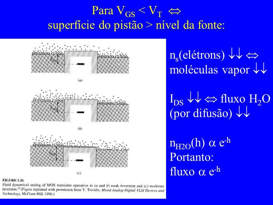 Para V GS nível da fonte: n s (elétrons) moléculas vapor I DS fluxo H 2 O (por difusão) n H2O (h) e -h Portanto: fluxo e -h